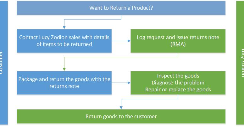 RMA Process chart