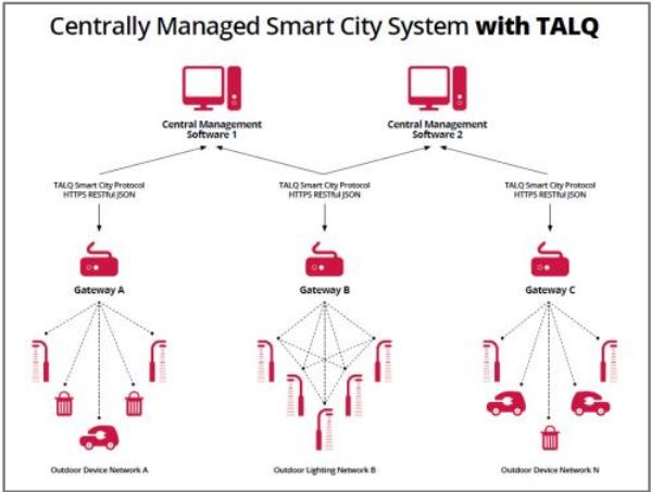 TALQ 2.0 architecture